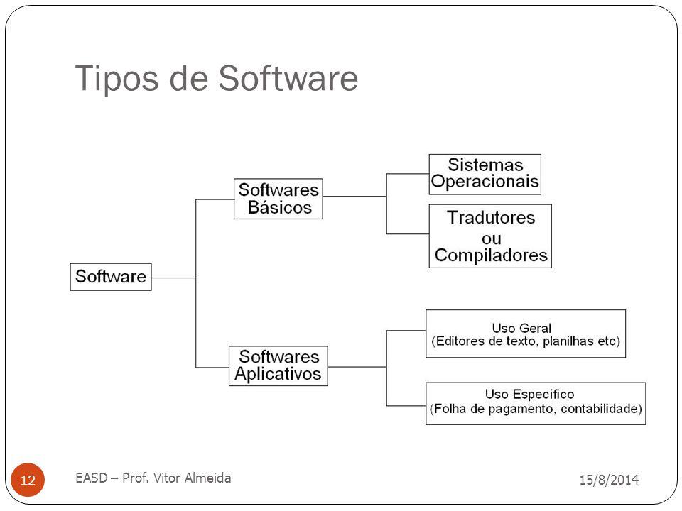 Tipos de Software EASD – Prof. Vitor Almeida 05/04/2017