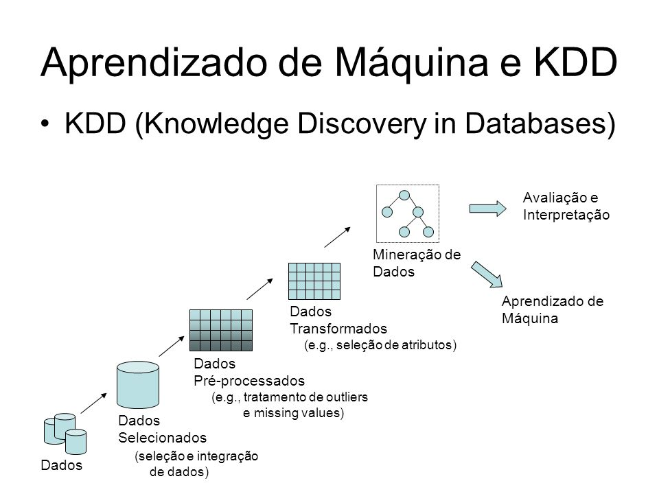 Aprendizado de Máquina e KDD