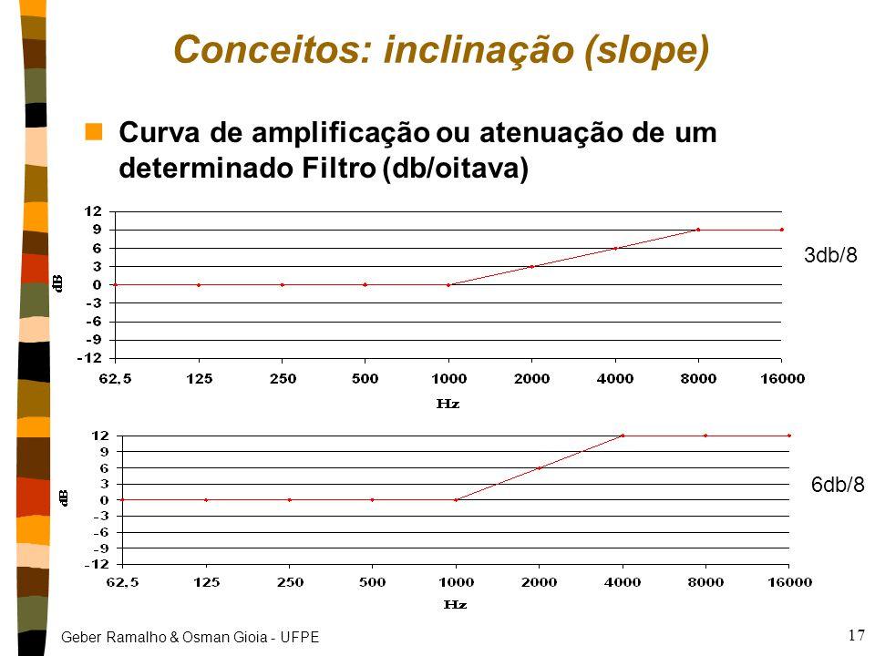 Conceitos: inclinação (slope)