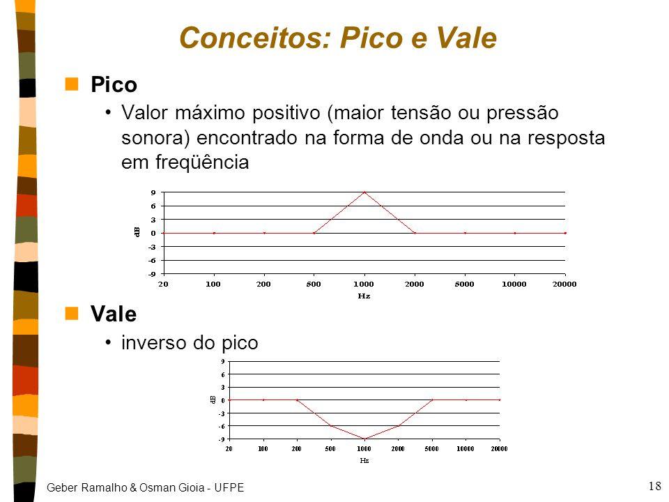Conceitos: Pico e Vale Pico Vale