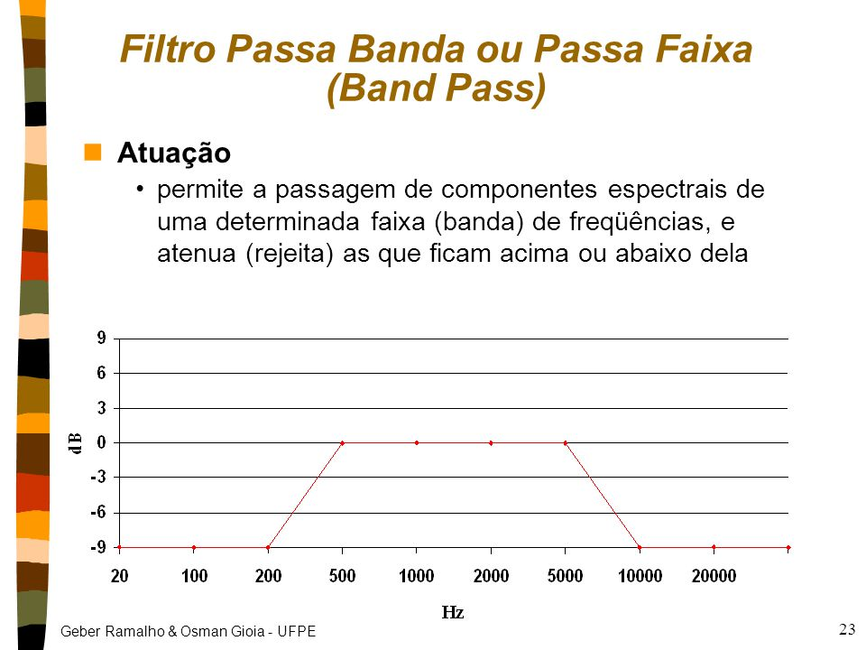 Filtro Passa Banda ou Passa Faixa (Band Pass)