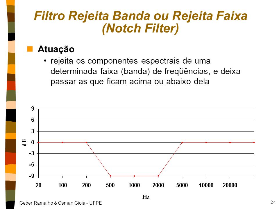 Filtro Rejeita Banda ou Rejeita Faixa (Notch Filter)