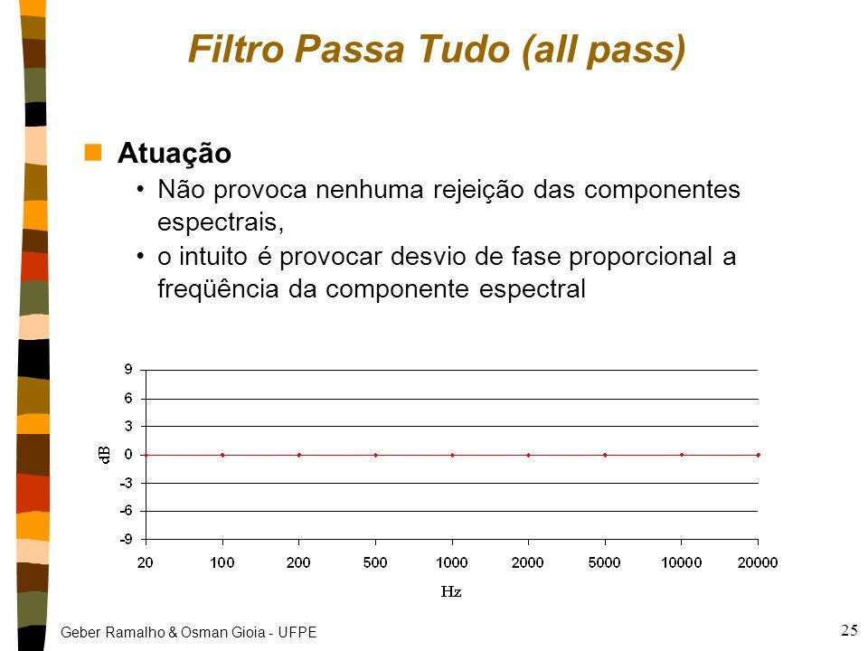 Filtro Passa Tudo (all pass)
