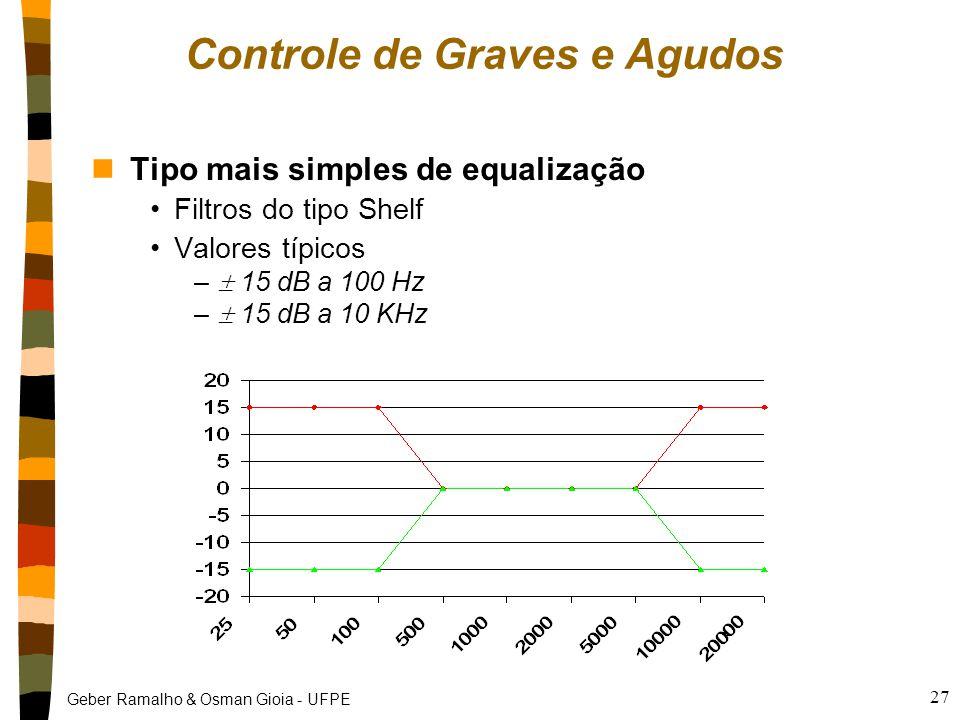 Controle de Graves e Agudos
