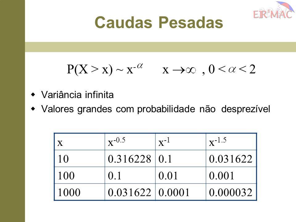 P(X > x) ~ x- x  , 0 < < 2