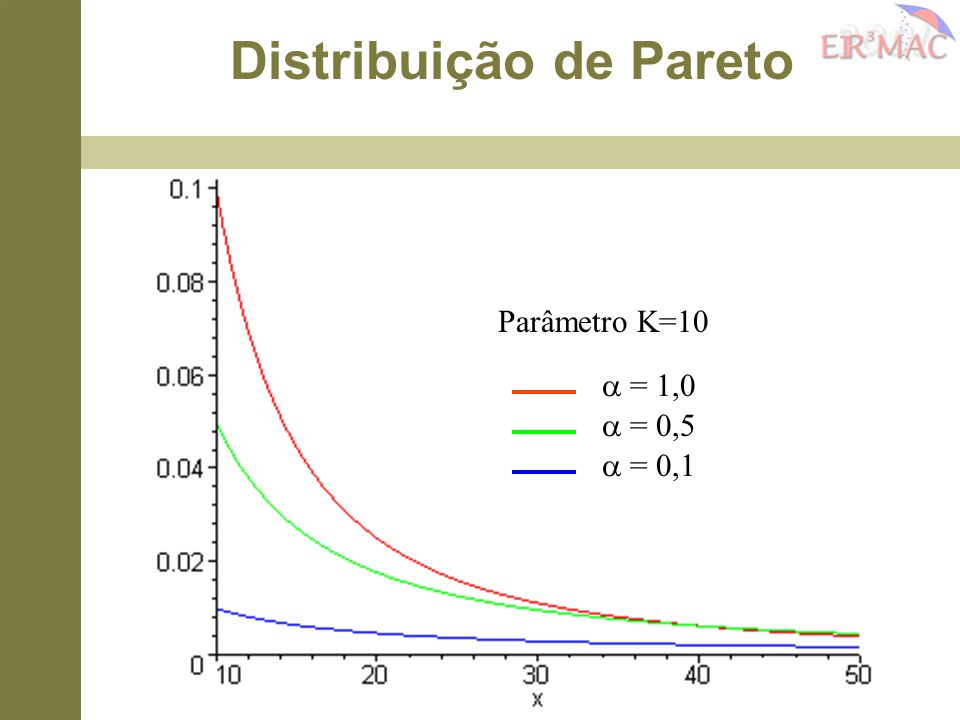 Distribuição de Pareto
