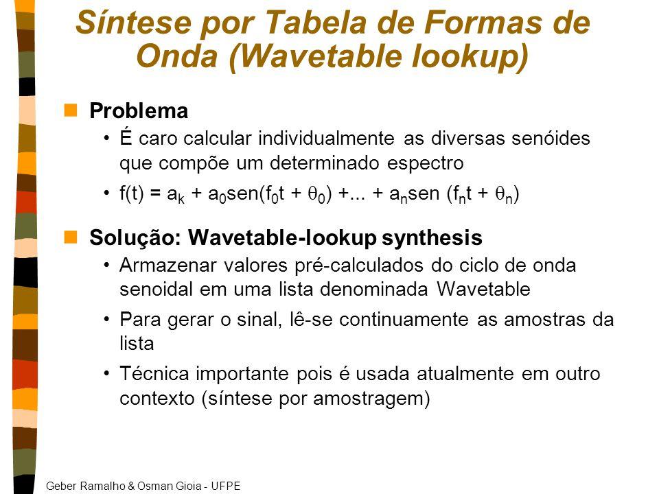 Síntese por Tabela de Formas de Onda (Wavetable lookup)