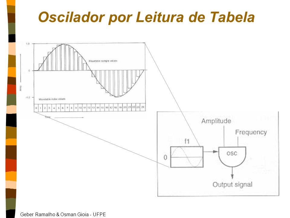 Oscilador por Leitura de Tabela