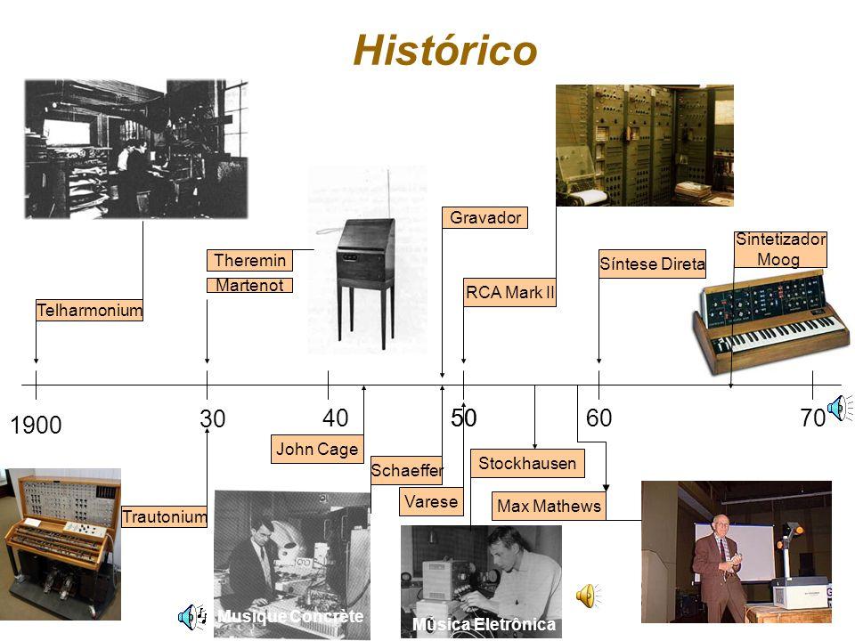 Histórico 30 40 50 50 60 70 1900 Gravador Sintetizador Moog Theremin