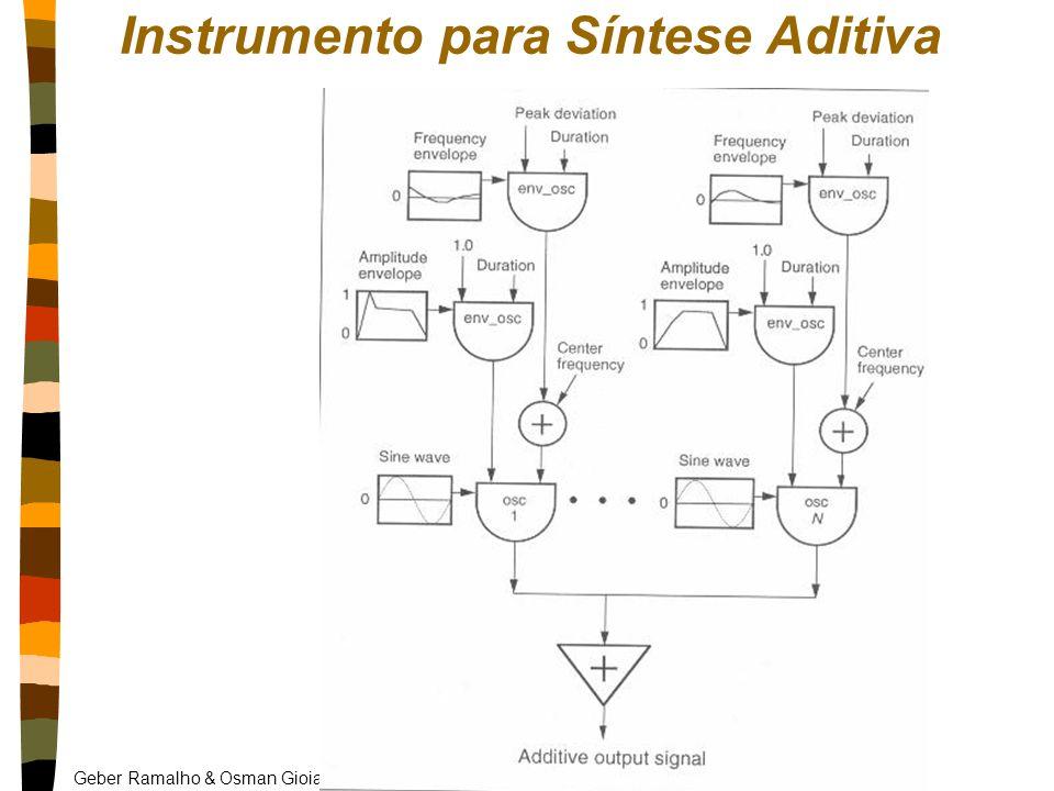 Instrumento para Síntese Aditiva