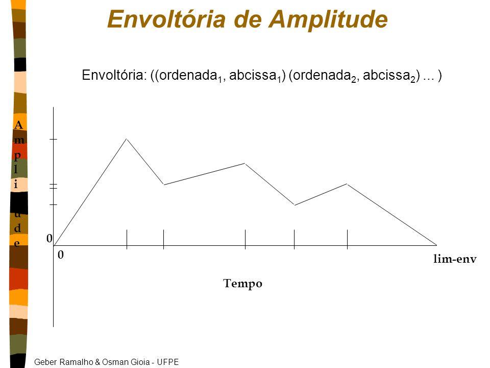 Envoltória de Amplitude