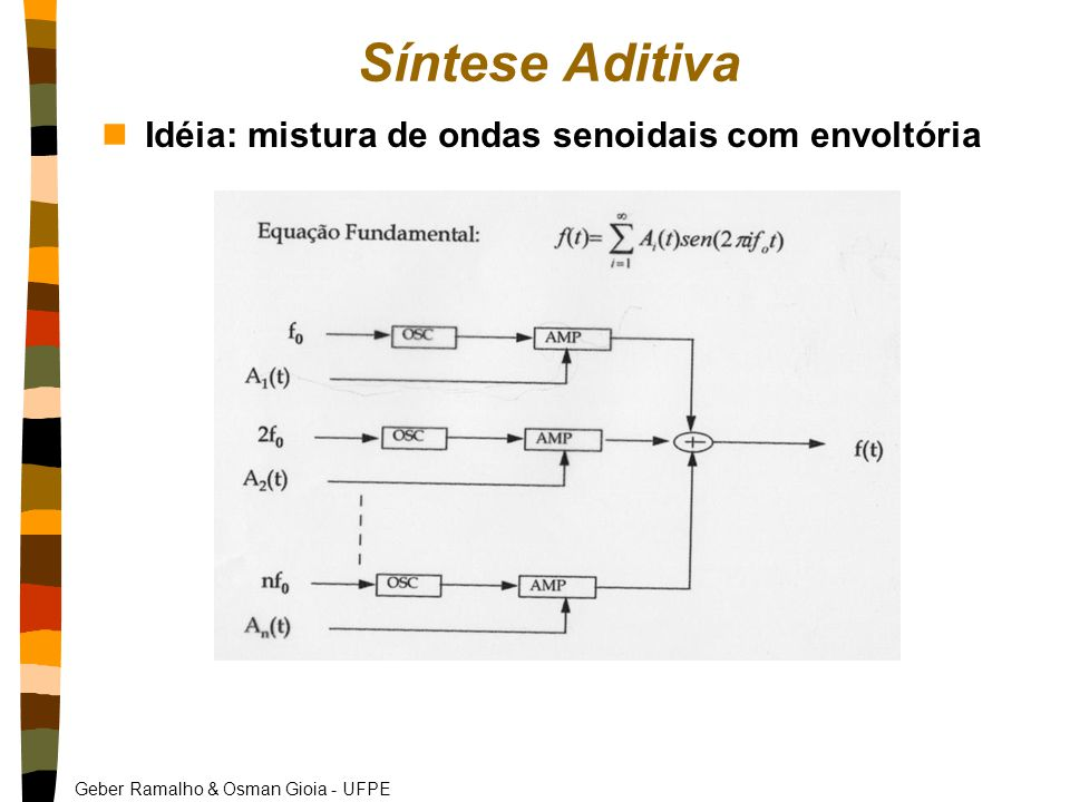 Síntese Aditiva Idéia: mistura de ondas senoidais com envoltória
