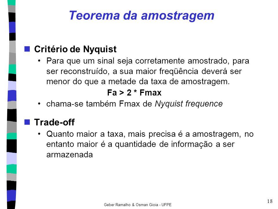 Teorema da amostragem Critério de Nyquist Trade-off