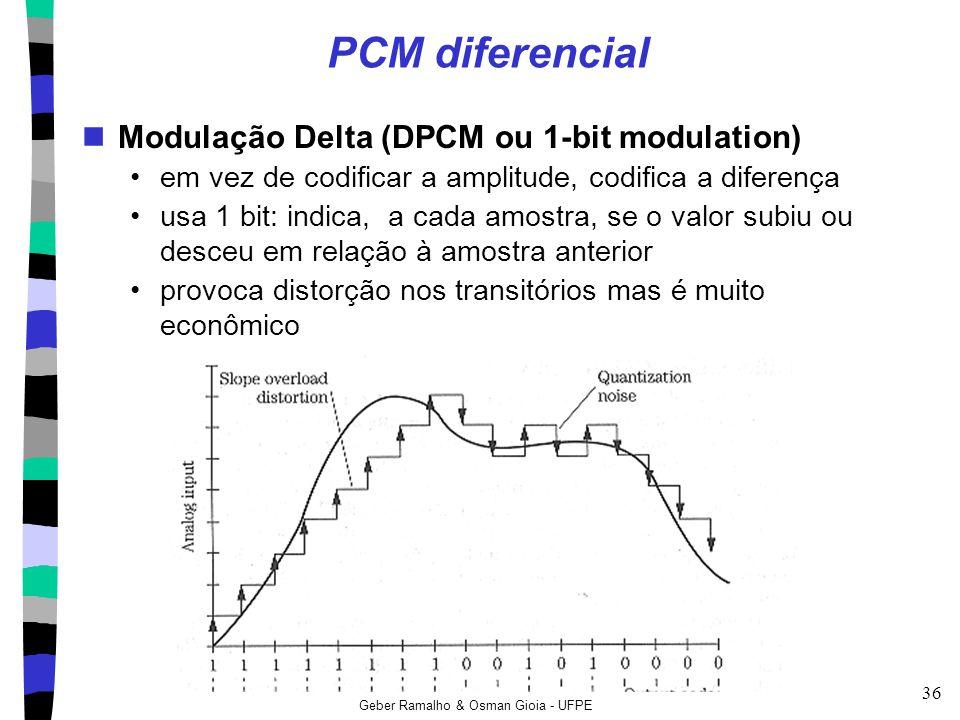 PCM diferencial Modulação Delta (DPCM ou 1-bit modulation)
