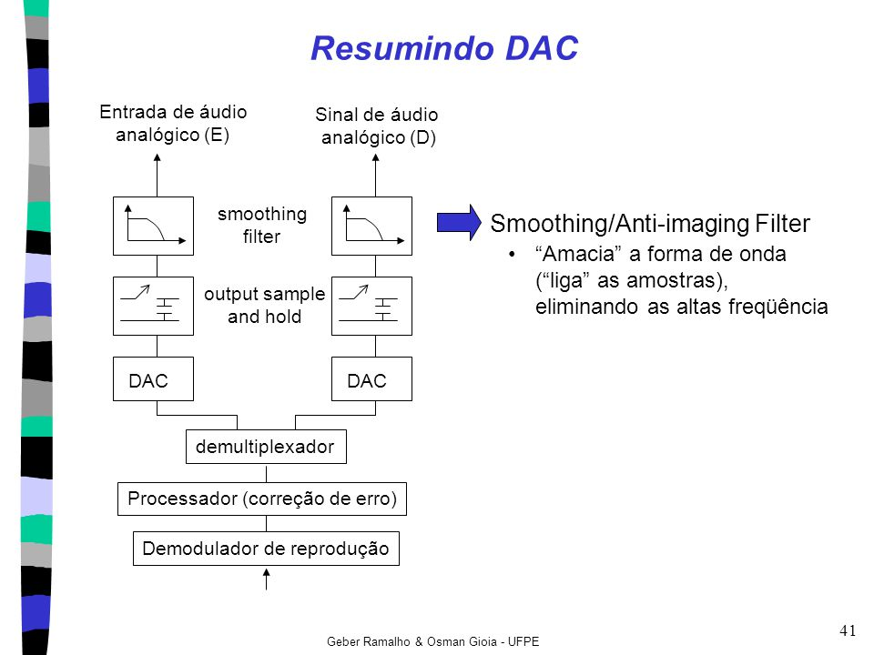 Resumindo DAC Smoothing/Anti-imaging Filter