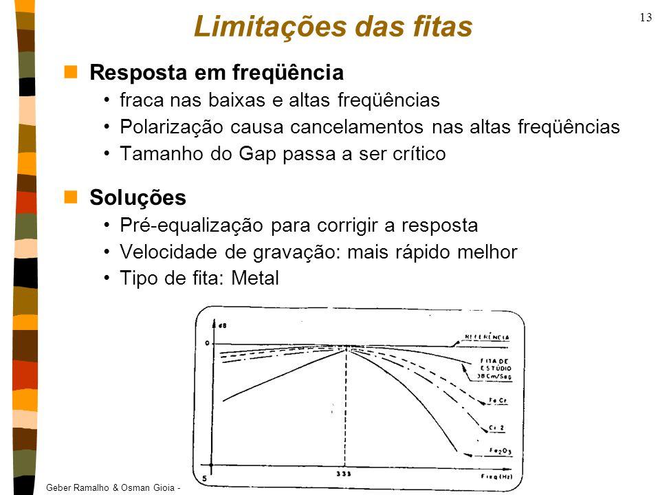 Limitações das fitas Resposta em freqüência Soluções