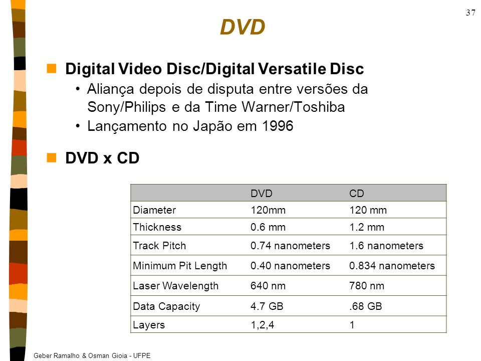 DVD Digital Video Disc/Digital Versatile Disc DVD x CD