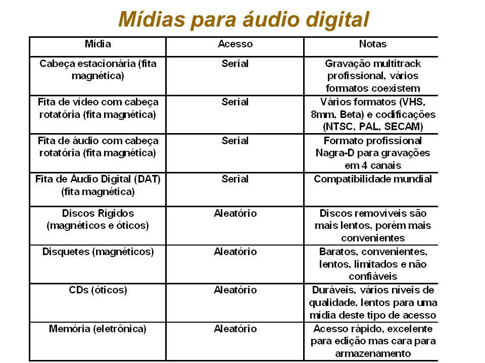 Mídias para áudio digital