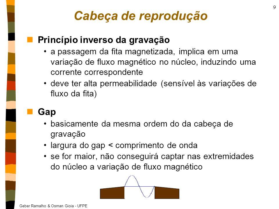 Cabeça de reprodução Princípio inverso da gravação Gap