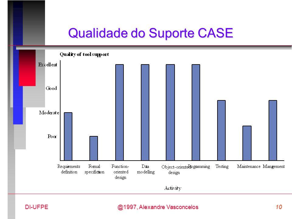 Qualidade do Suporte CASE