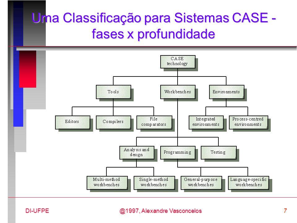 Uma Classificação para Sistemas CASE - fases x profundidade