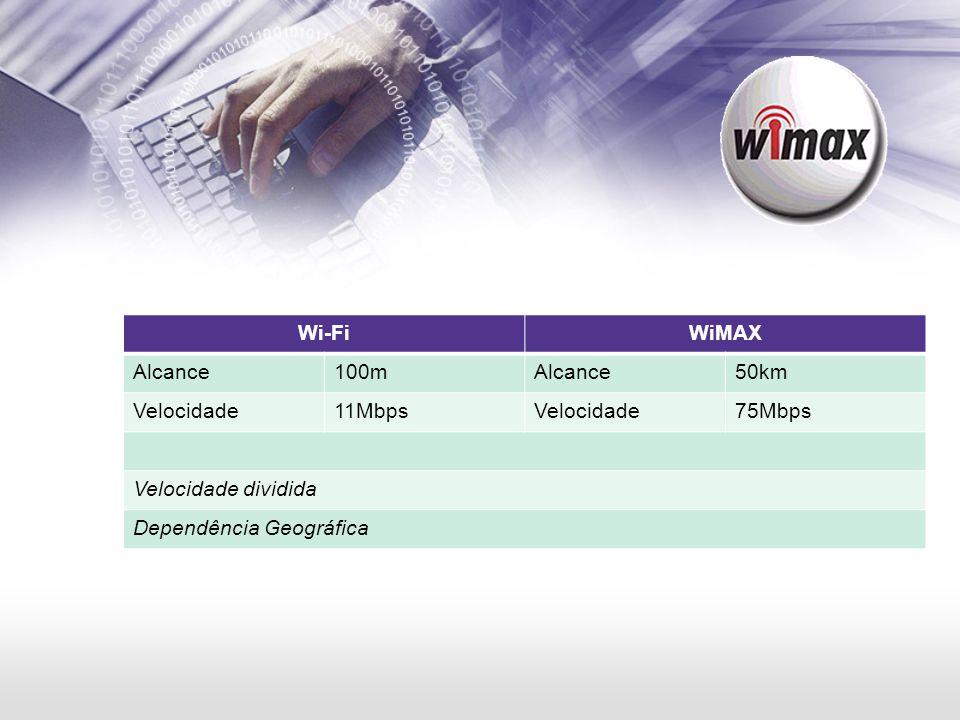 Wi-Fi WiMAX Alcance 100m 50km Velocidade 11Mbps 75Mbps Velocidade dividida Dependência Geográfica