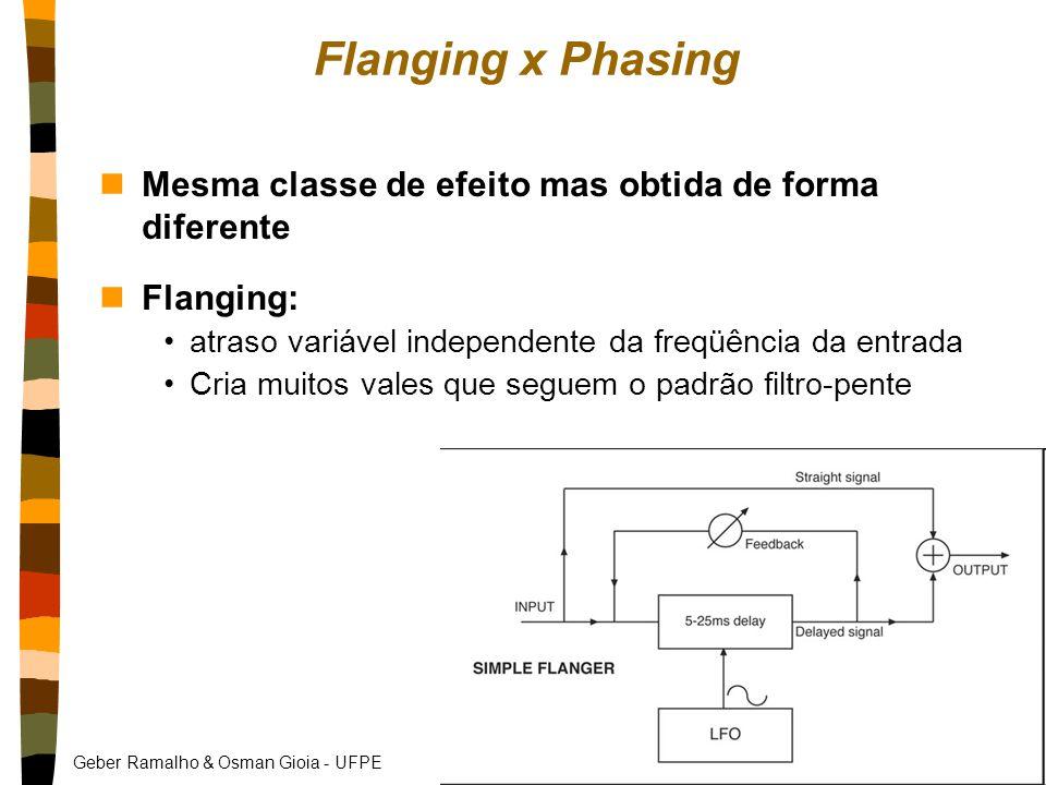 Flanging x Phasing Mesma classe de efeito mas obtida de forma diferente. Flanging: atraso variável independente da freqüência da entrada.