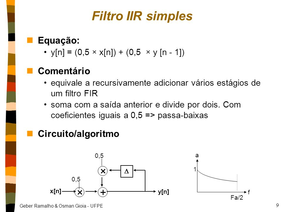 Filtro IIR simples × + Equação: Comentário Circuito/algoritmo