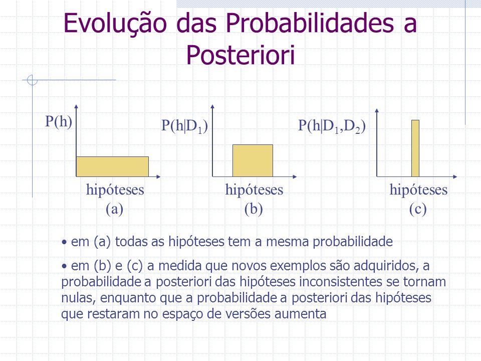 Evolução das Probabilidades a Posteriori