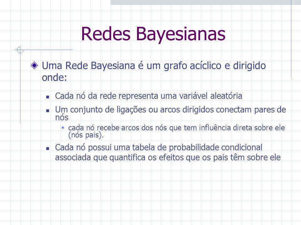 Redes Bayesianas Uma Rede Bayesiana é um grafo acíclico e dirigido onde: Cada nó da rede representa uma variável aleatória.