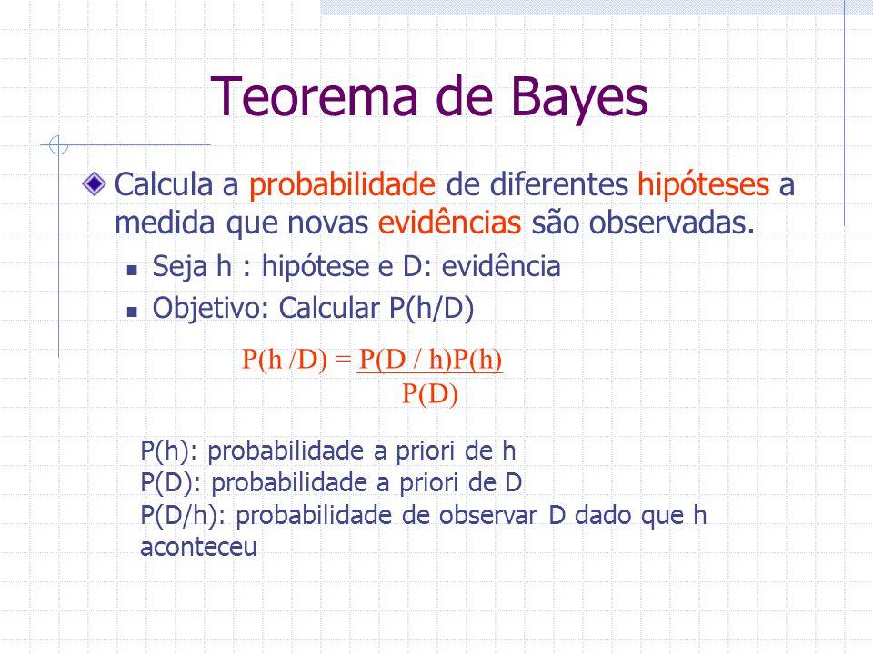 Teorema de Bayes Calcula a probabilidade de diferentes hipóteses a medida que novas evidências são observadas.
