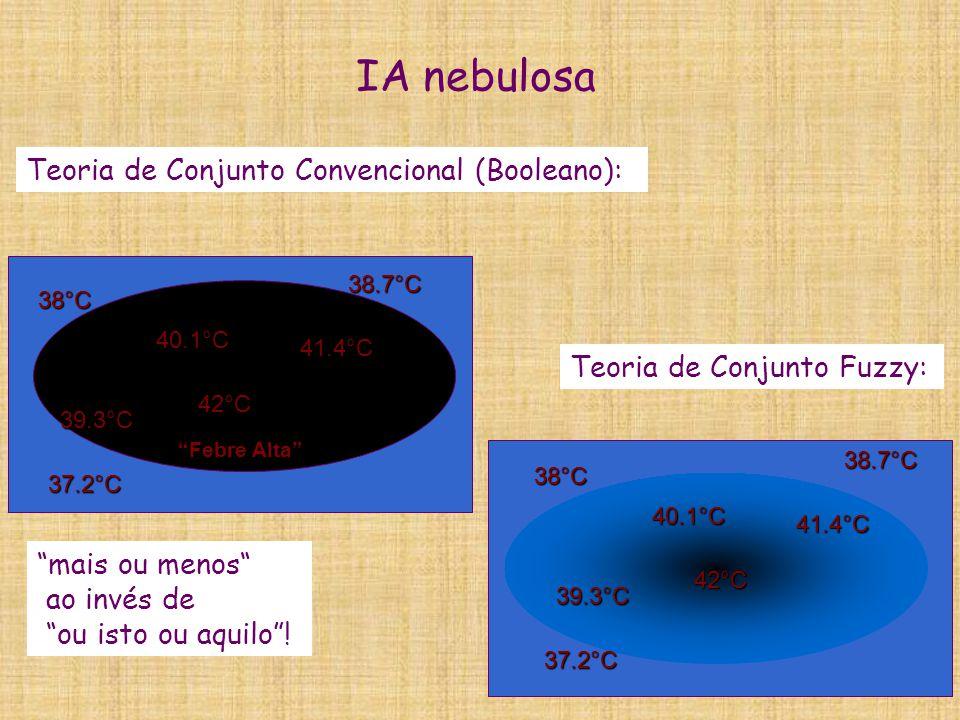 IA nebulosa Teoria de Conjunto Convencional (Booleano):