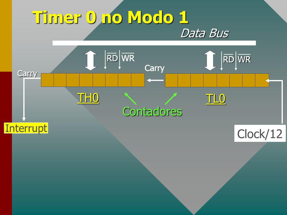 Timer 0 no Modo 1 Data Bus TH0 TL0 Contadores Clock/12 Interrupt RD WR