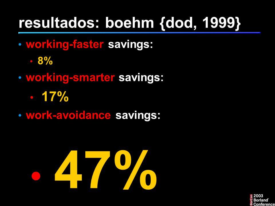 resultados: boehm {dod, 1999}
