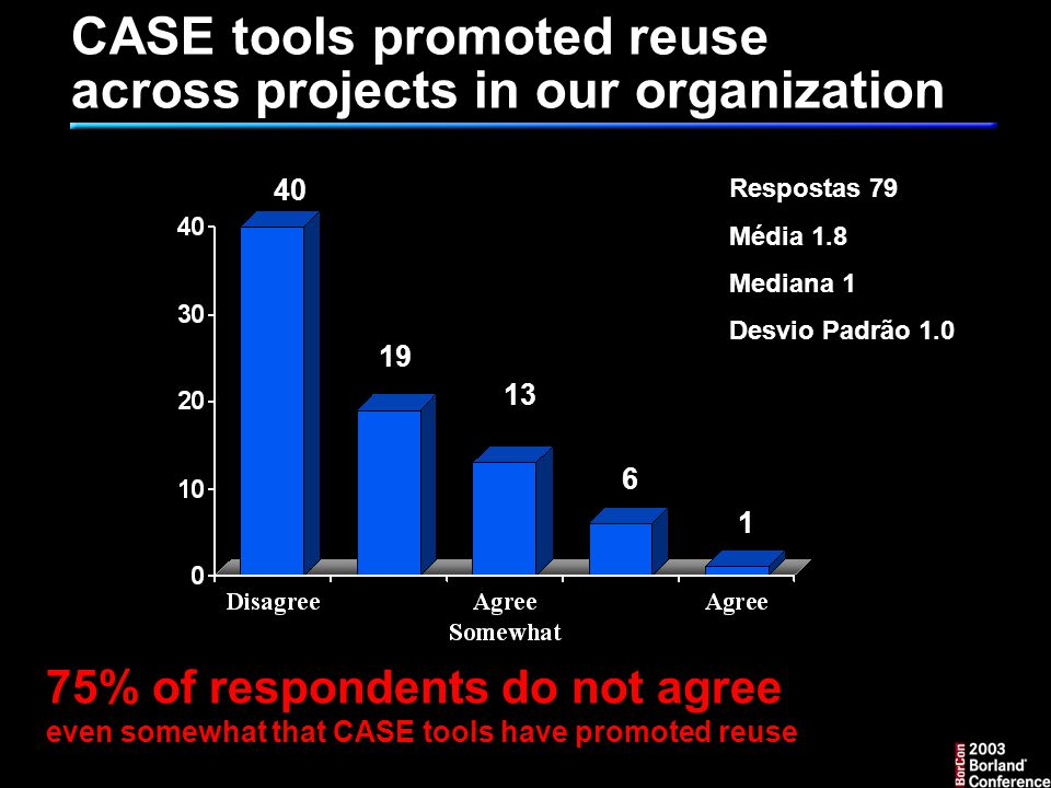 CASE tools promoted reuse across projects in our organization