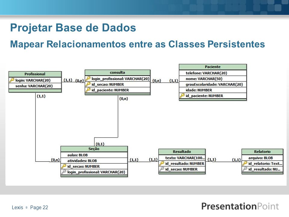 Projetar Base de Dados Mapear Relacionamentos entre as Classes Persistentes