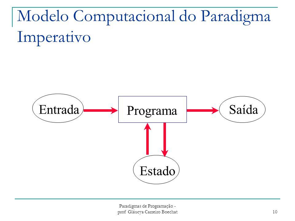 Modelo Computacional do Paradigma Imperativo