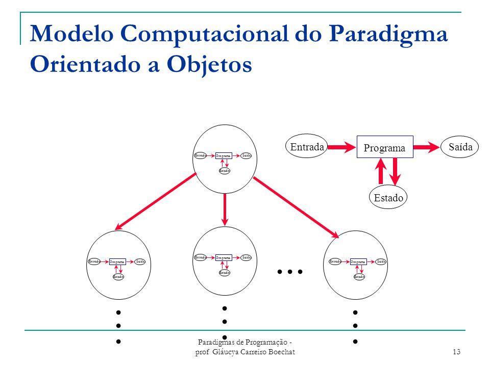 Modelo Computacional do Paradigma Orientado a Objetos