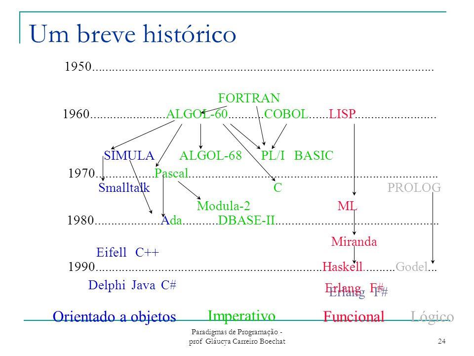 Um breve histórico Imperativo Funcional Lógico Orientado a objetos