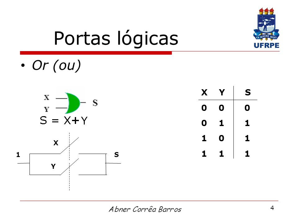 Portas lógicas Or (ou) X Y S. 0 0 0. 0 1 1. 1 0 1. 1 1 1.