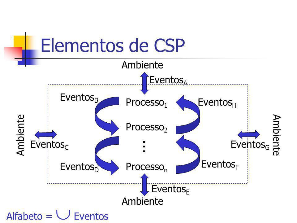Elementos de CSP ... Ambiente EventosA EventosB Processo1 EventosH