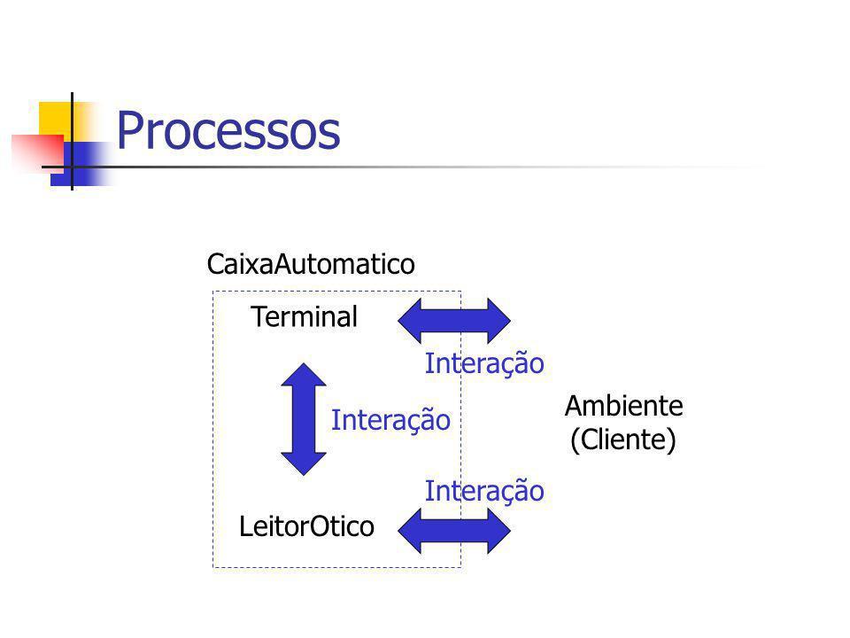 Processos CaixaAutomatico Terminal Interação Ambiente Interação