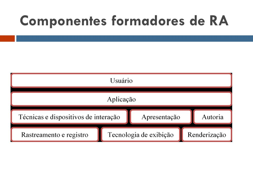 Componentes formadores de RA