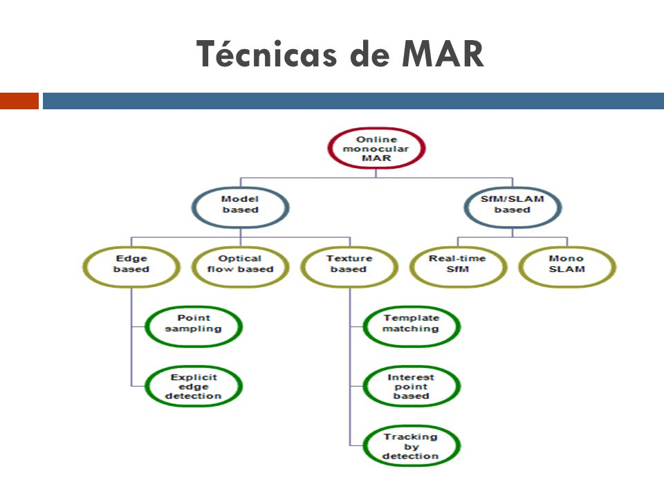 Técnicas de MAR