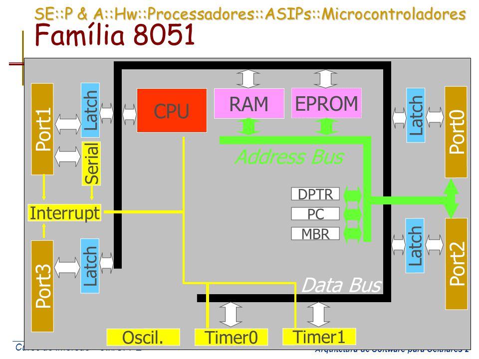 SE::P & A::Hw::Processadores::ASIPs::Microcontroladores Família 8051