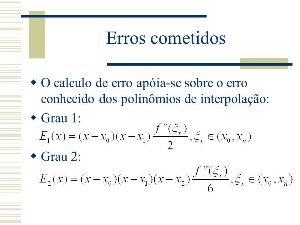 Erros cometidos O calculo de erro apóia-se sobre o erro conhecido dos polinômios de interpolação: Grau 1: