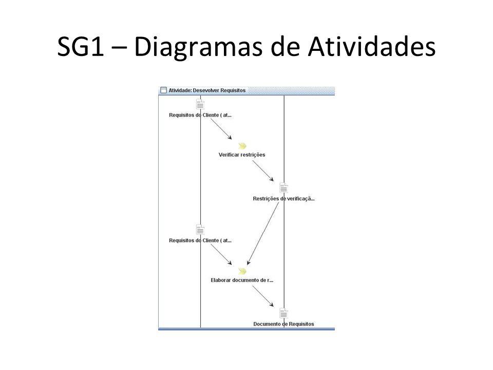 SG1 – Diagramas de Atividades