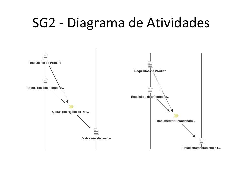 SG2 - Diagrama de Atividades