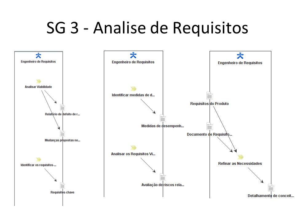 SG 3 - Analise de Requisitos