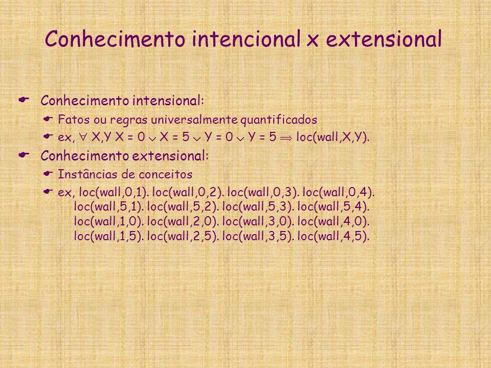 Conhecimento intencional x extensional